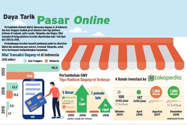 Daftar Produk Paling Laris Di Online Shop